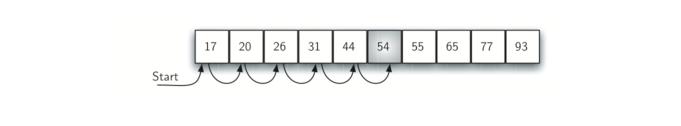 5.3.顺序查找.figure2