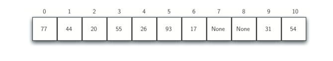 5.5.Hash查找.figure11
