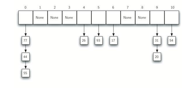 5.5.Hash查找.figure12