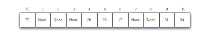 5.5.Hash查找.figure5