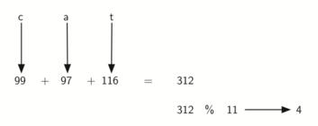 5.5.Hash查找.figure6