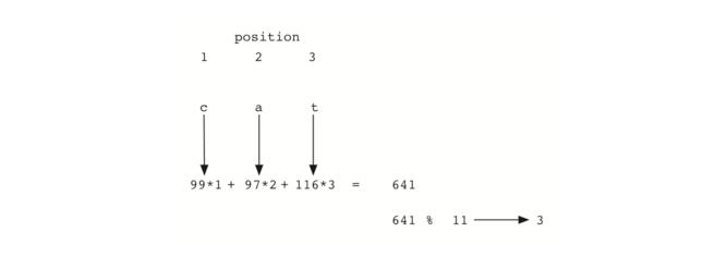5.5.Hash查找.figure7