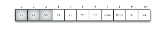 5.5.Hash查找.figure9