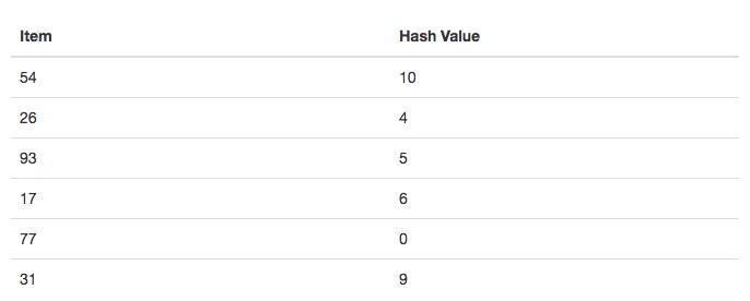 5.5.Hash查找.table4