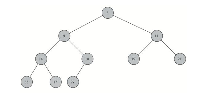 6.10.二叉堆实现.figure1
