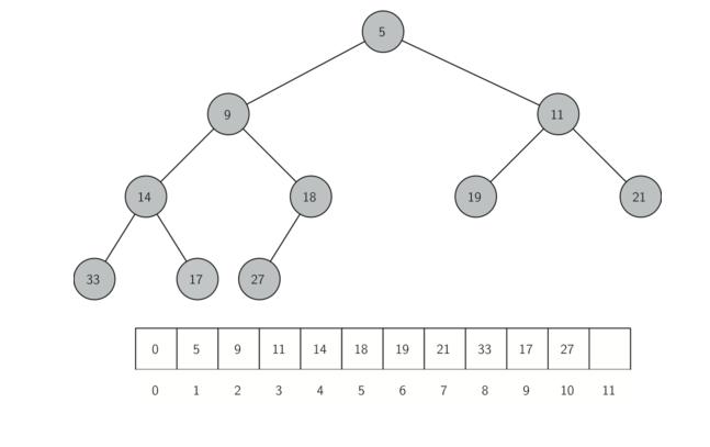 6.10.二叉堆实现.figure2
