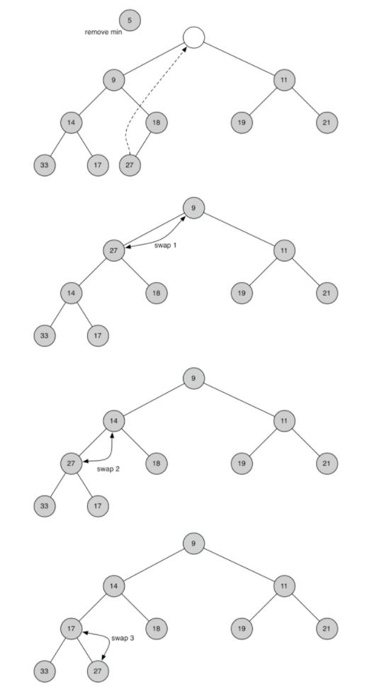 6.10.二叉堆实现.figure3