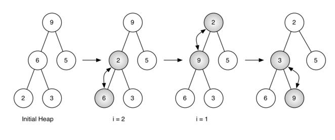 6.10.二叉堆实现.figure4