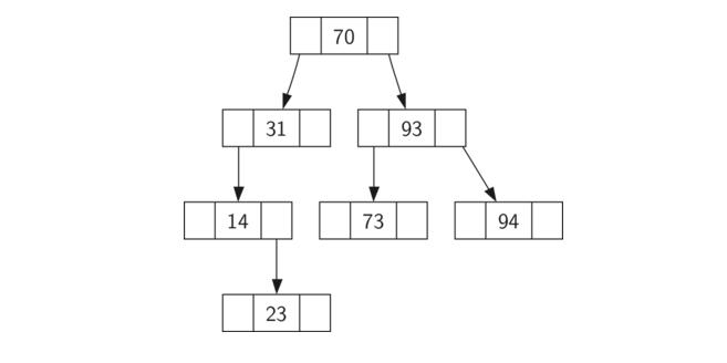 6.13.查找树实现.figure1