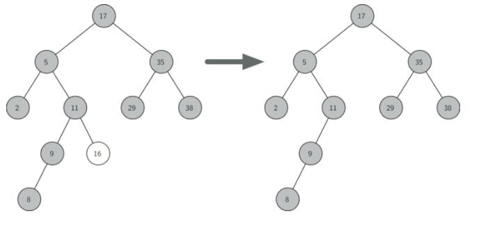 6.13.查找树实现.figure3