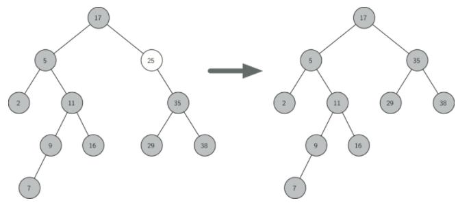 6.13.查找树实现.figure4