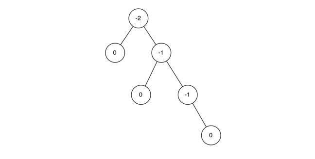 6.15.平衡二叉搜索树.figure1