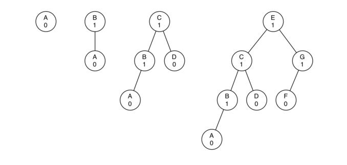 6.16.AVL平衡二叉搜索树.figure1