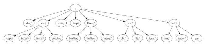 6.2.树的例子.figure2