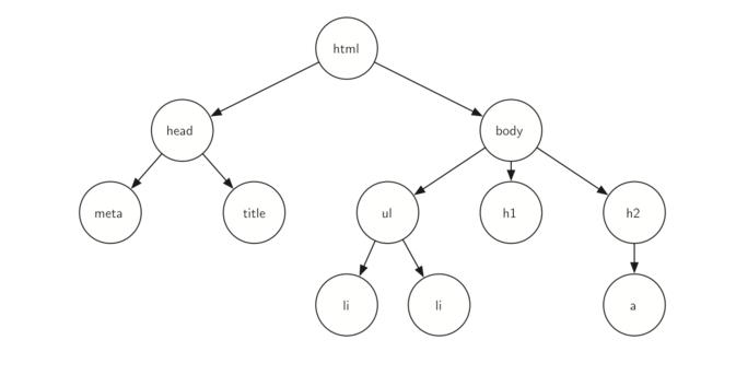 6.2.树的例子.figure3