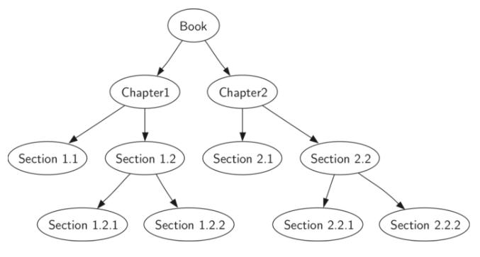 6.7.树的遍历.figure5