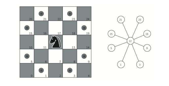 7.12.构建骑士之旅图.figure1