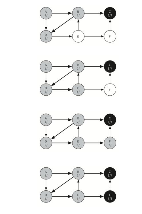 7.15.通用深度优先搜索.figure14-2