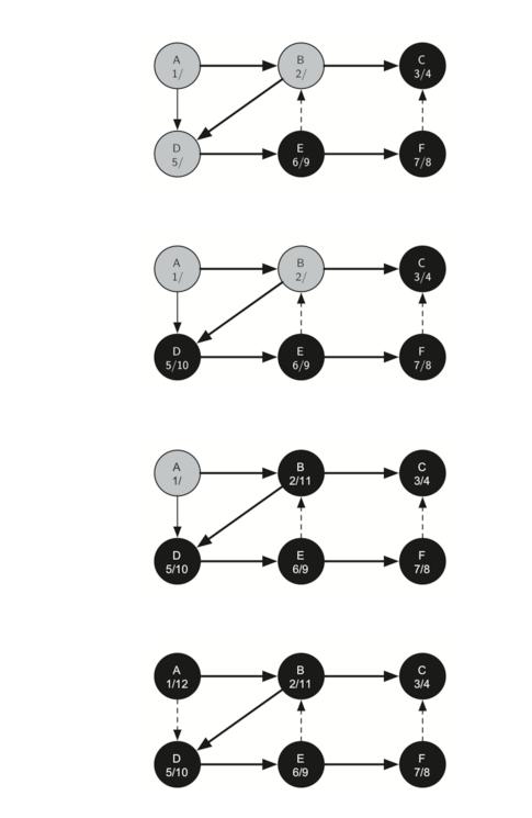 7.15.通用深度优先搜索.figure14-3