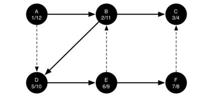 7.15.通用深度优先搜索.figure26