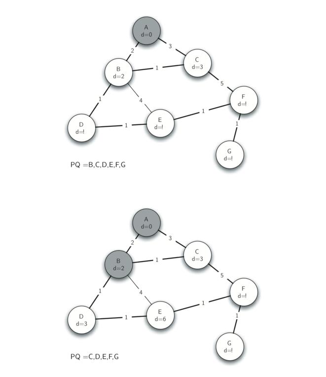 7.22.Prim生成树算法-1