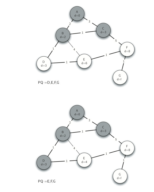 7.22.Prim生成树算法-2