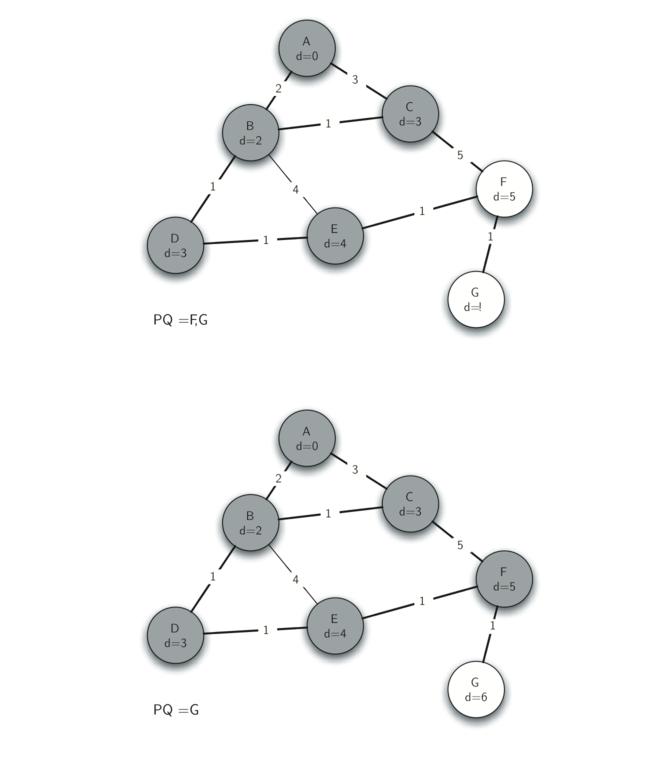 7.22.Prim生成树算法-3