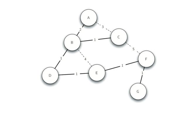 7.22.Prim生成树算法.figure10