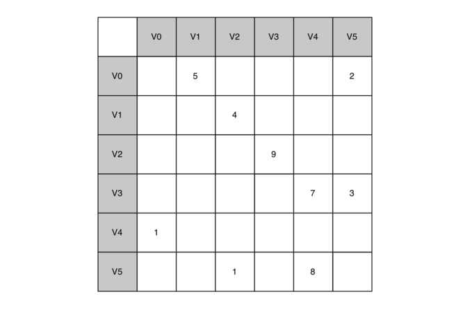 7.4.邻接矩阵.figure3