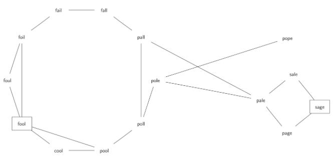 7.8.构建字梯图.figure1