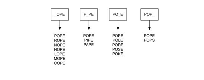 7.8.构建字梯图.figure2