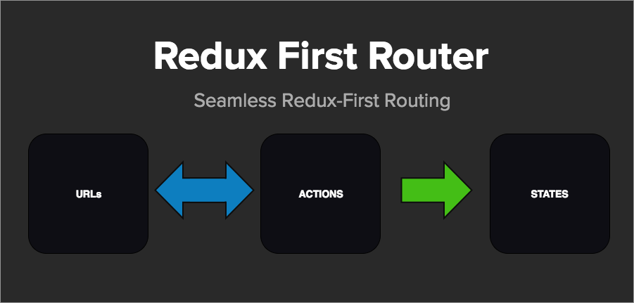 Redux First Router Flow Chart