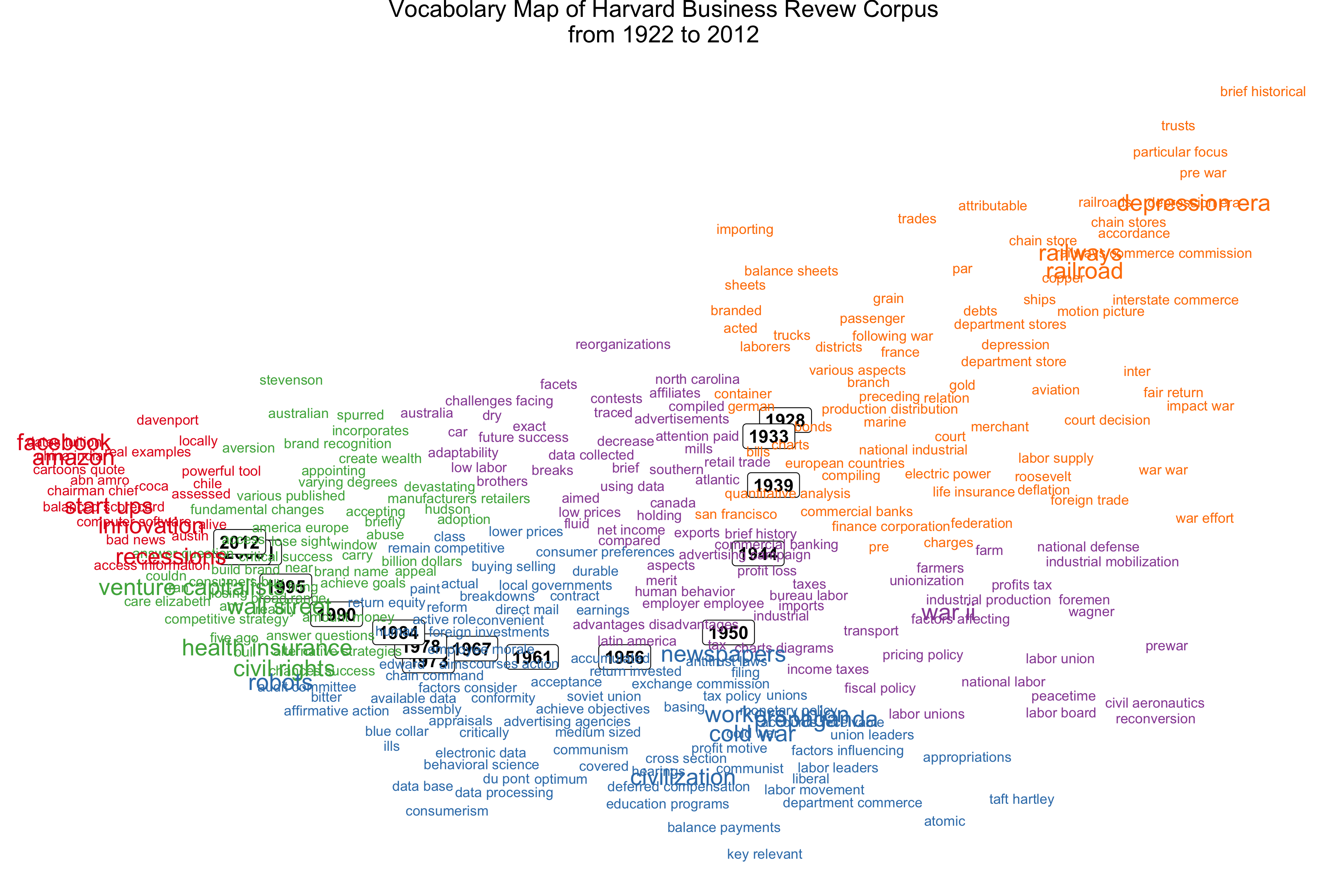 HBR 90 years visualization