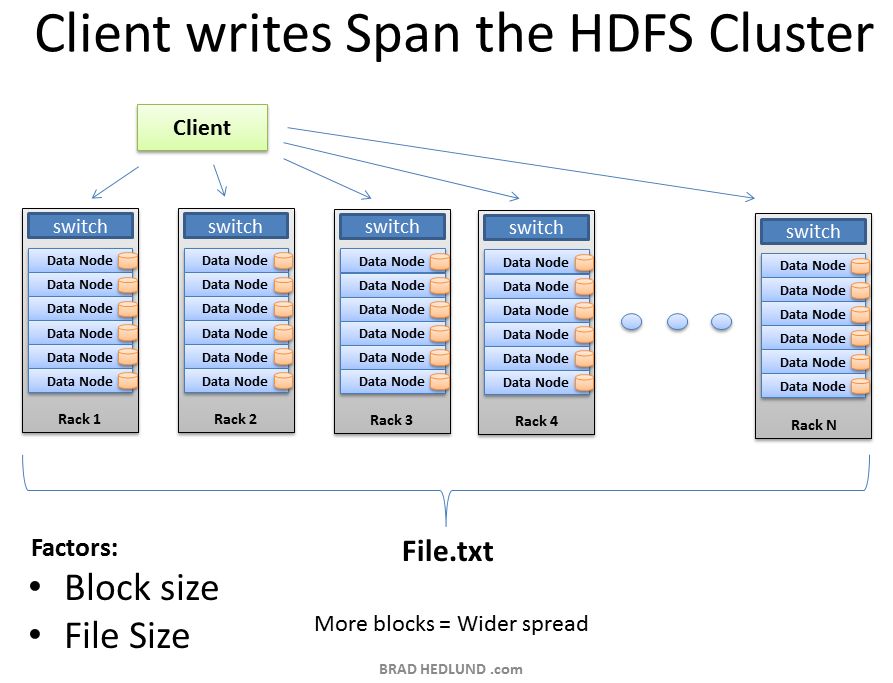 Client-Writes-Span-Cluster