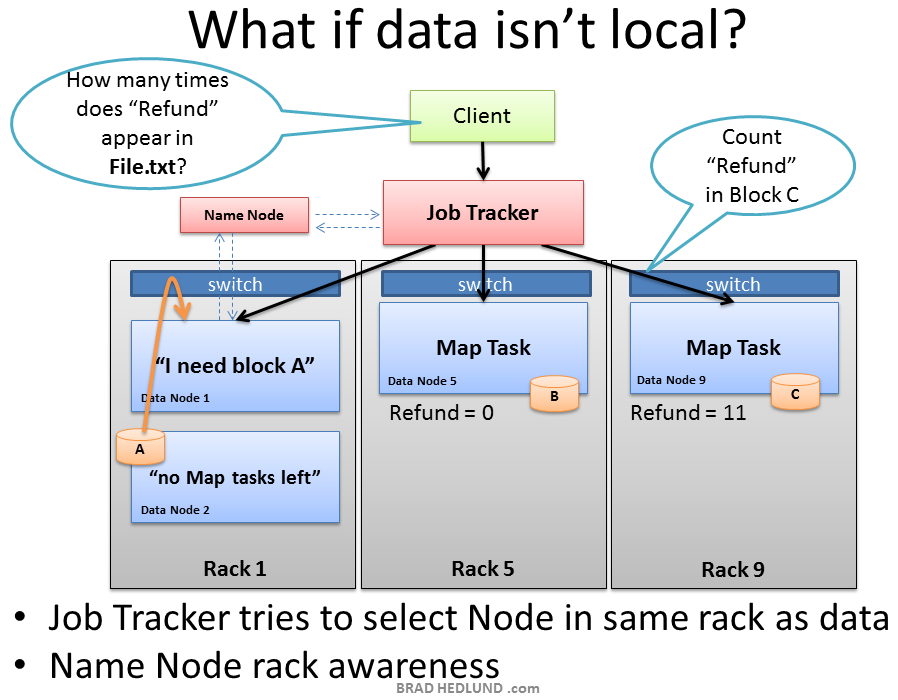 What-if-Map-Task-data-isnt-local