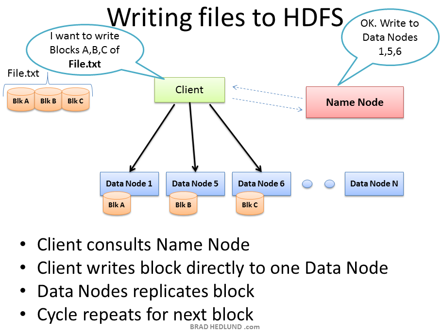 Writing-Files-to-HDFS
