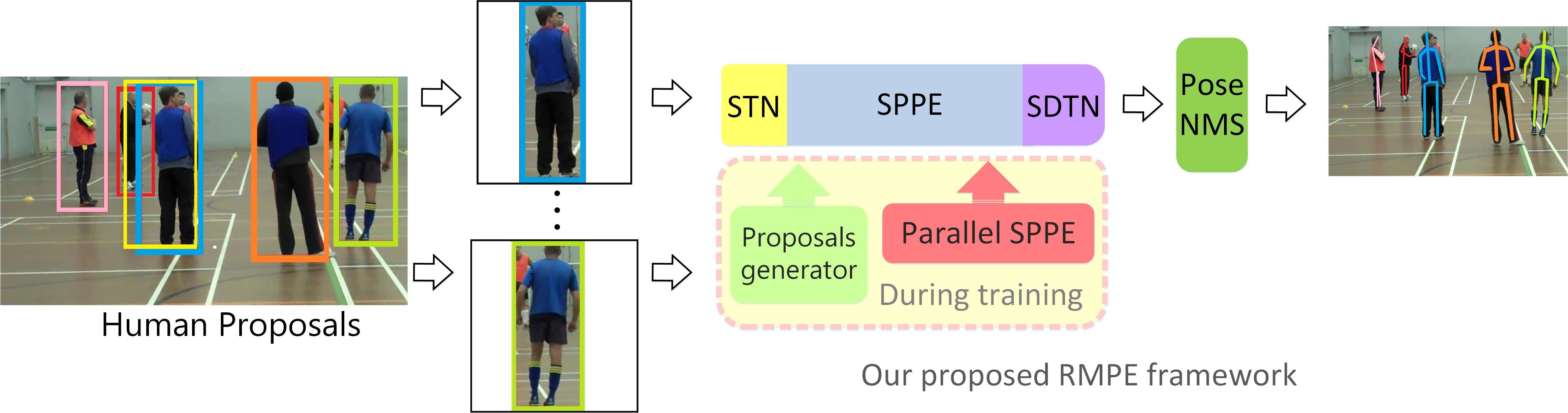 RMPE Framework