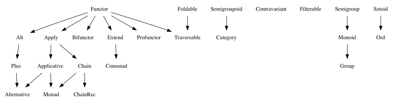 Algebraic JavaScript Specification