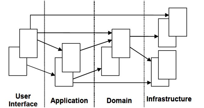 领域驱动的结构