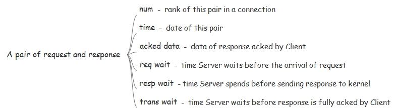 HTTP performance indicators