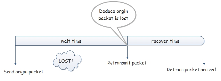 Retrans Mechanism