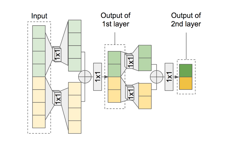 GitHub - fatchord/FFTNet: Pytorch Implementation of FFTNet