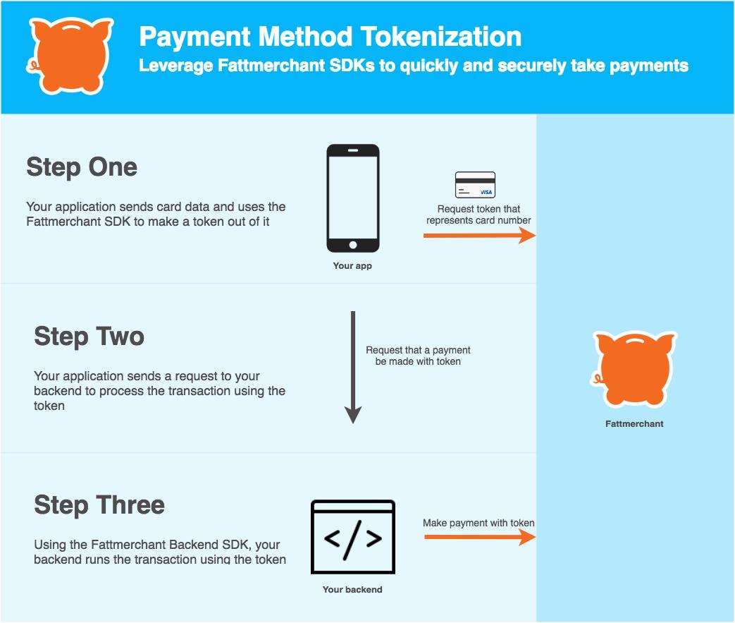 Tokenization Info