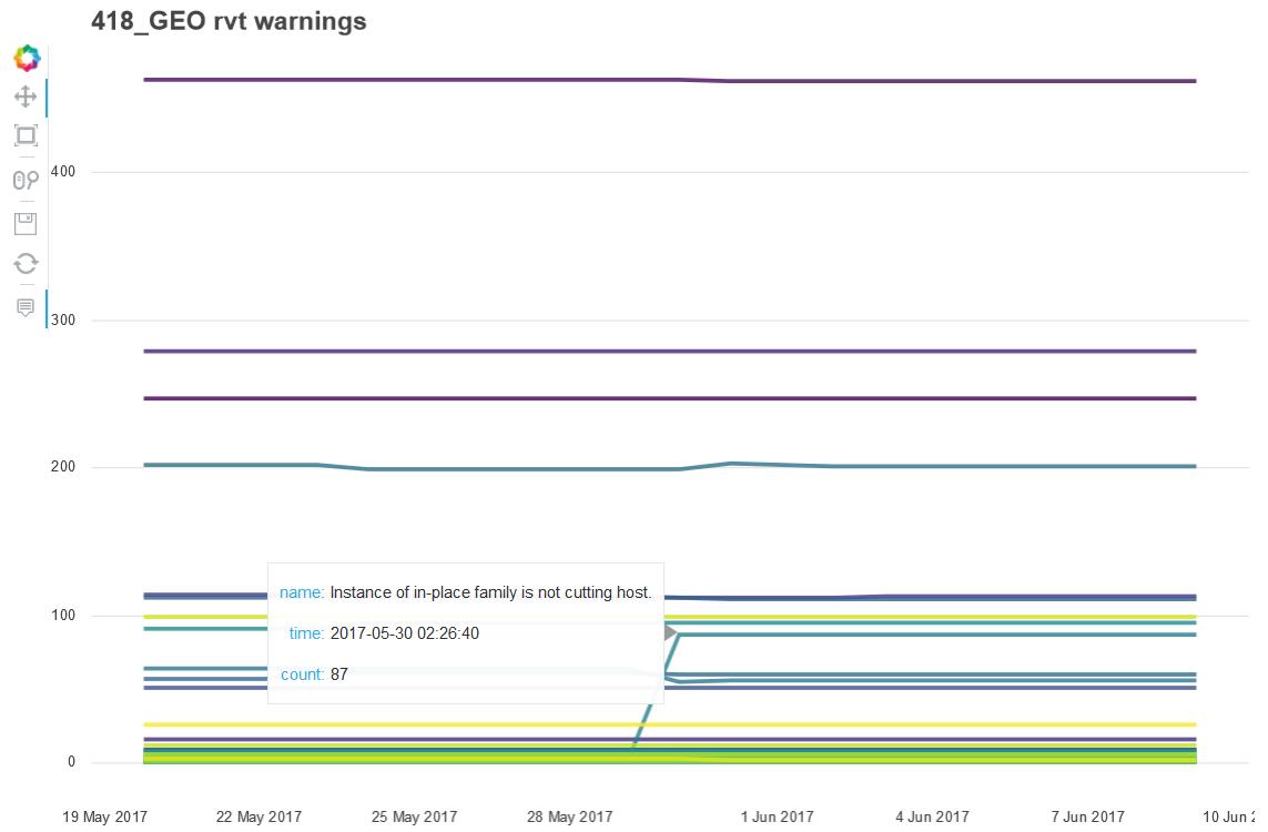 warnings_graph
