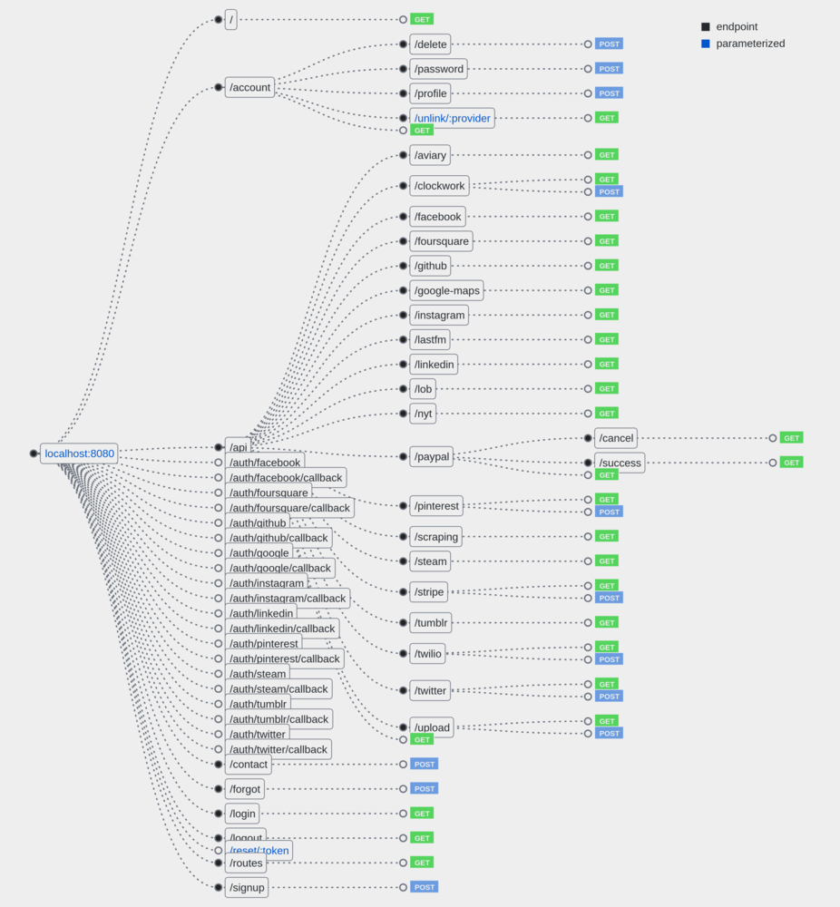 Hackathon Starter Example