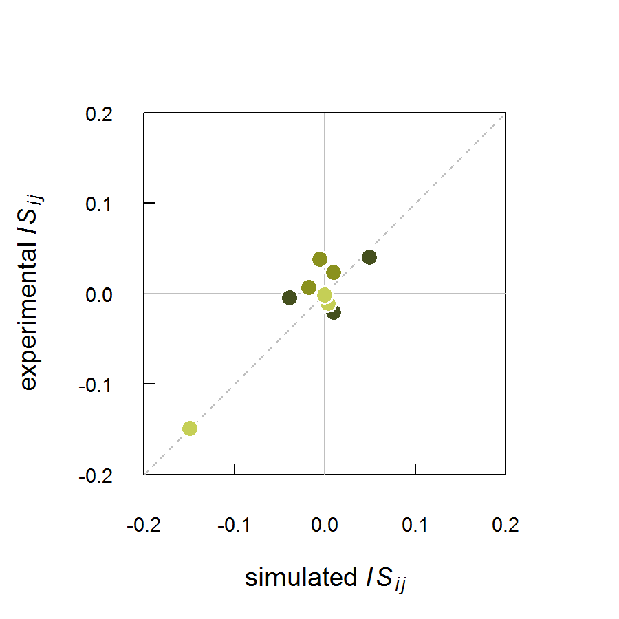 Fig 4 (b) All population $IS_{ij}$ of simulation (corrected) *vs.* experiment; dark green: effects of centipedes; green: effects of spider; light green: effects of mites.
