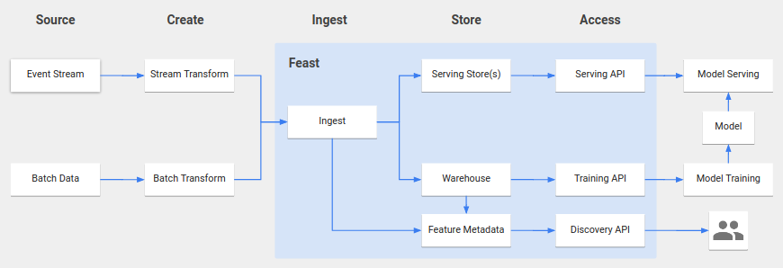 Feast Architecture