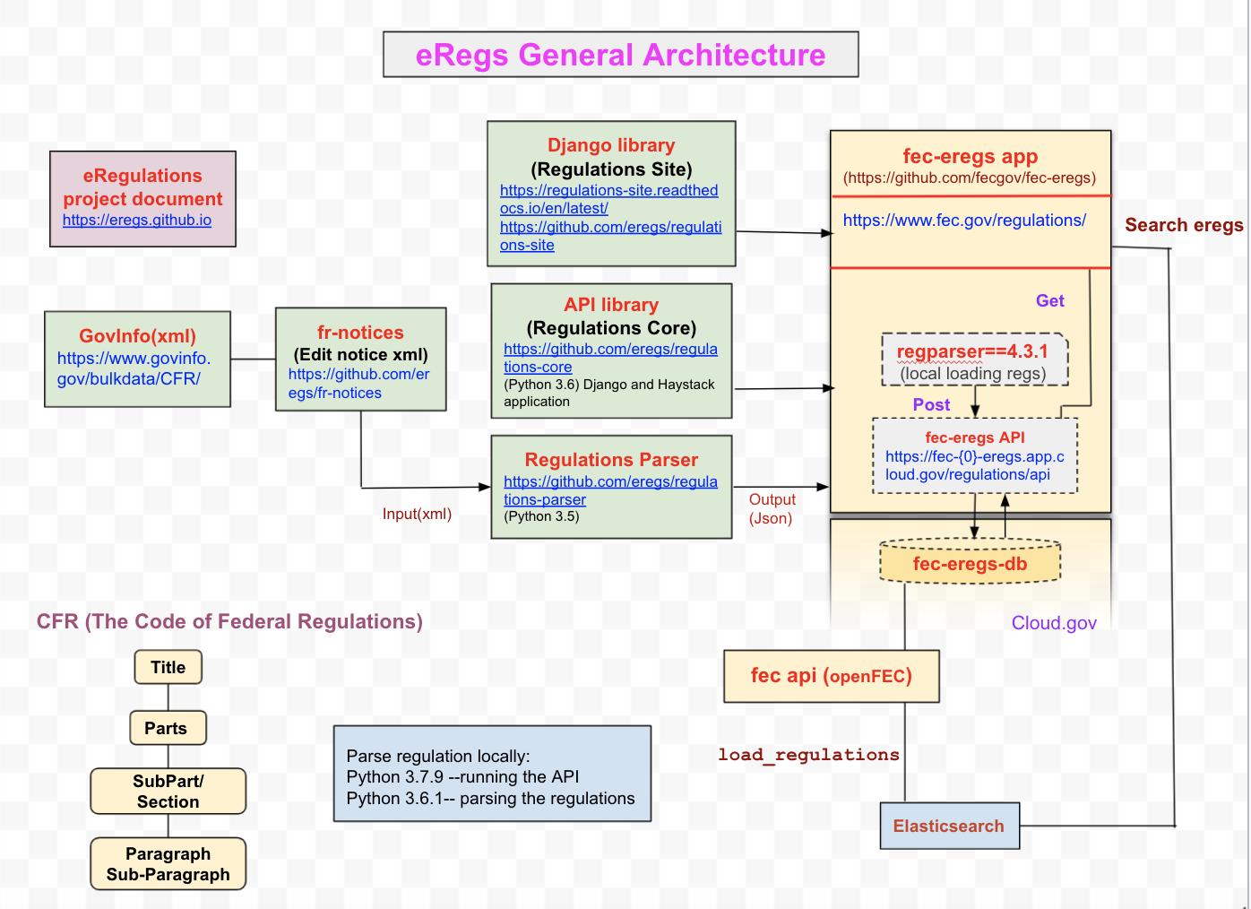 General Architecture (described below)
