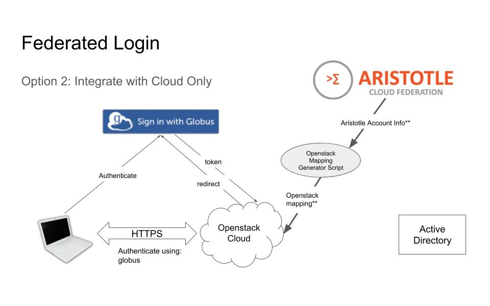 Integrate with Cloud Only