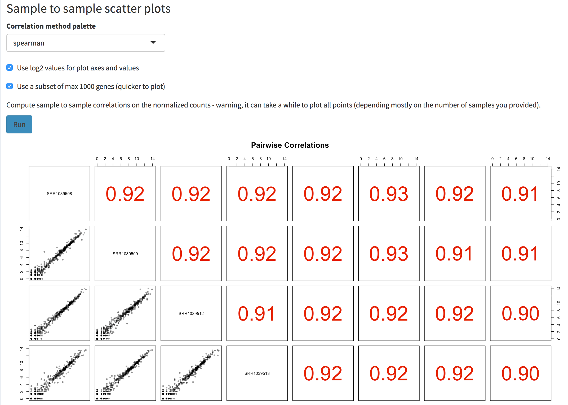 Screenshot of the sample to sample scatter plot matrix. The user can select the correlation method to use, the option to plot values on log2 scales, and the possibility to use a subset of genes (to obtain a quicker overview if many samples are provided).